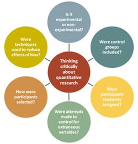 Research Proposals - Parts of a Proposal ORSP